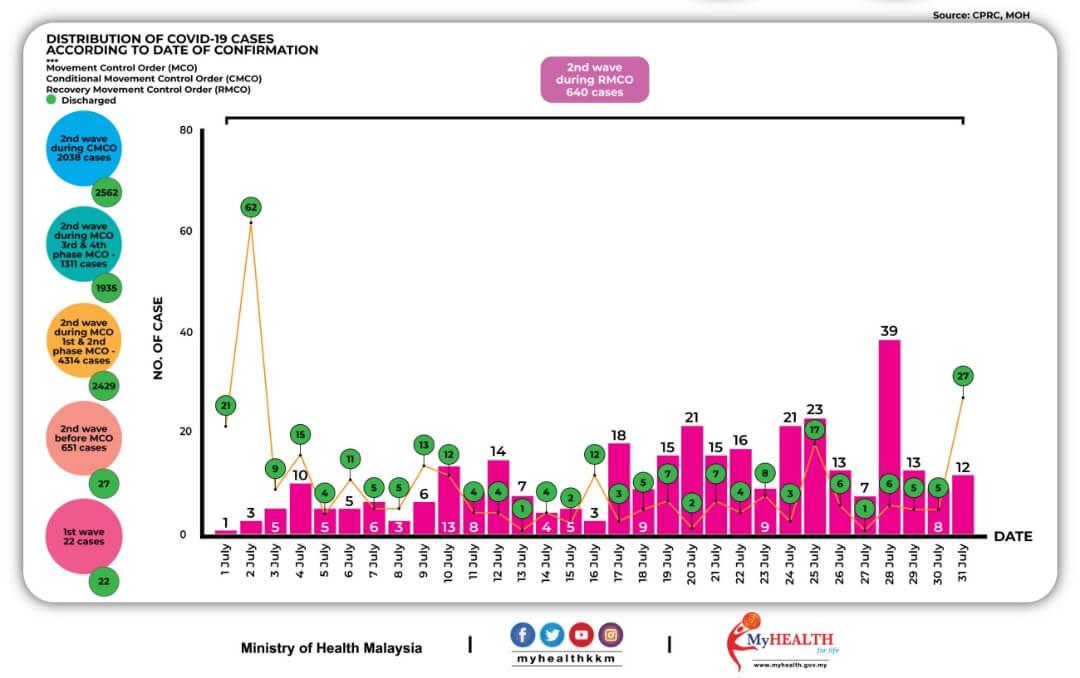 2020年7月におけるマレーシアでのCovid-19感染者状況