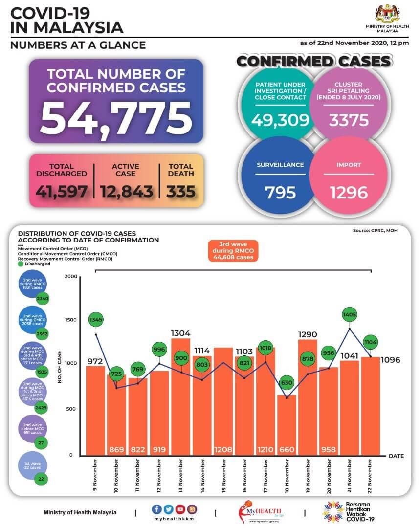 2020年11月9日~11月22日におけるマレーシアでのCovid-19感染者状況