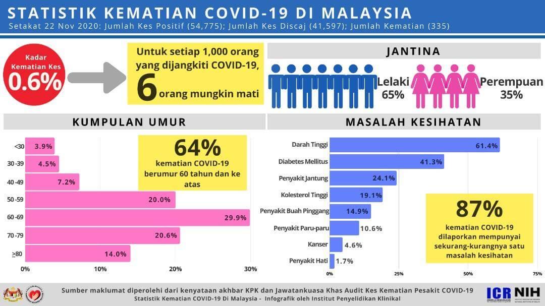 マレーシアでのCovid-19感染による死亡統計