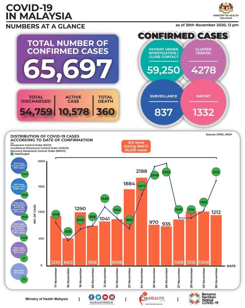 2020年11月17日~11月30日におけるマレーシアでのCovid-19感染者状況