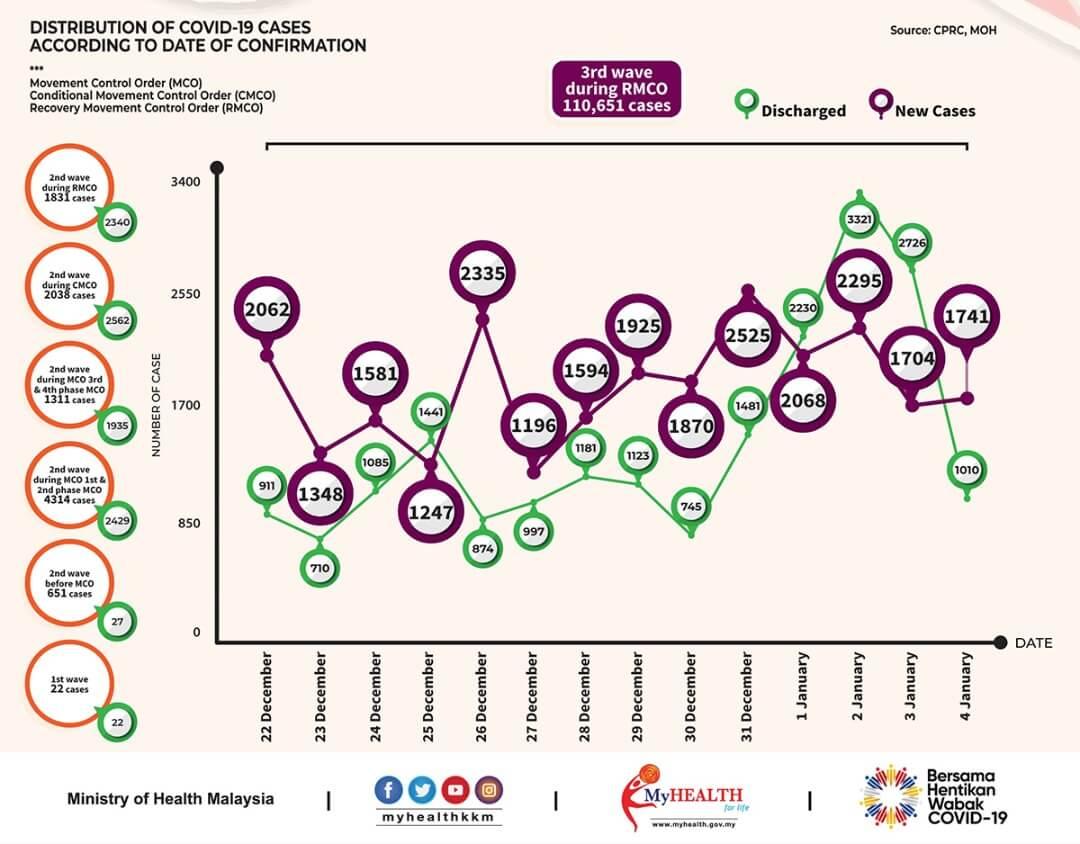 2020年12月22日~2021年1月4日におけるマレーシアでのCovid-19感染者数と回復者数