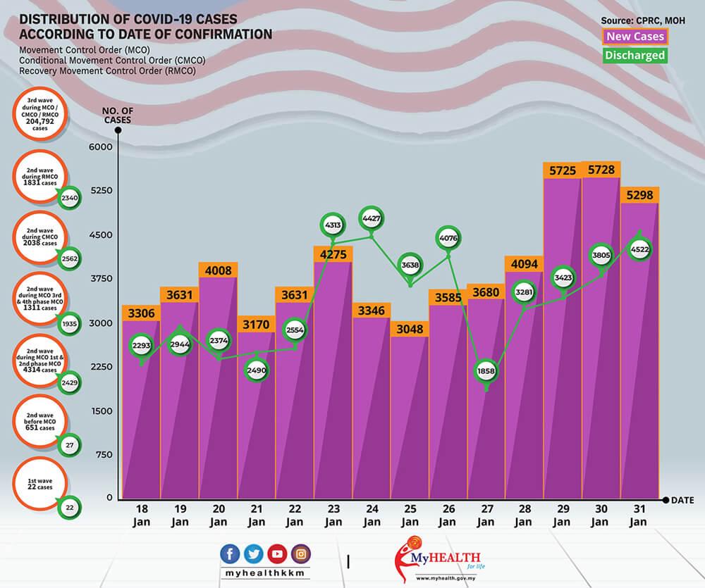 2021年1月18日~1月31日におけるマレーシアでのCovid-19感染者状況