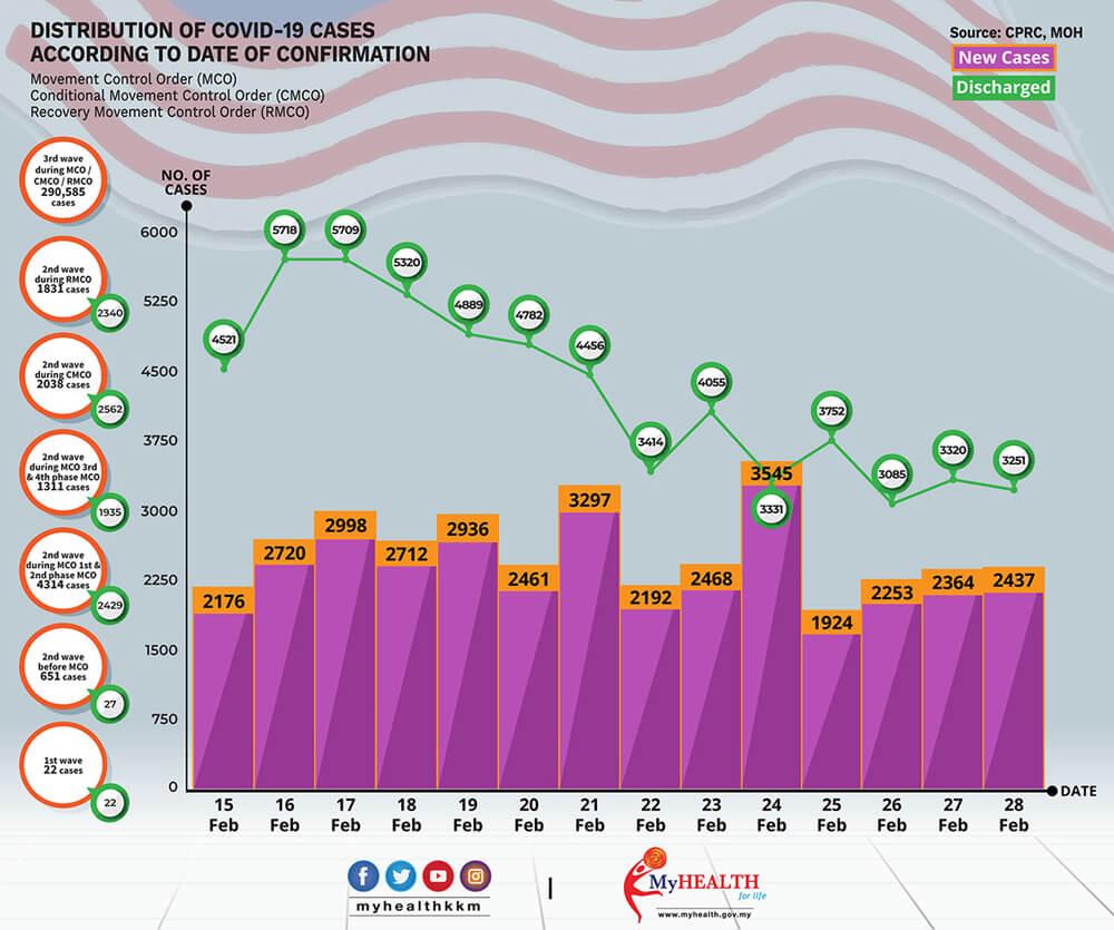 2021年2月15日~2月28日におけるマレーシアでのCovid-19感染者状況