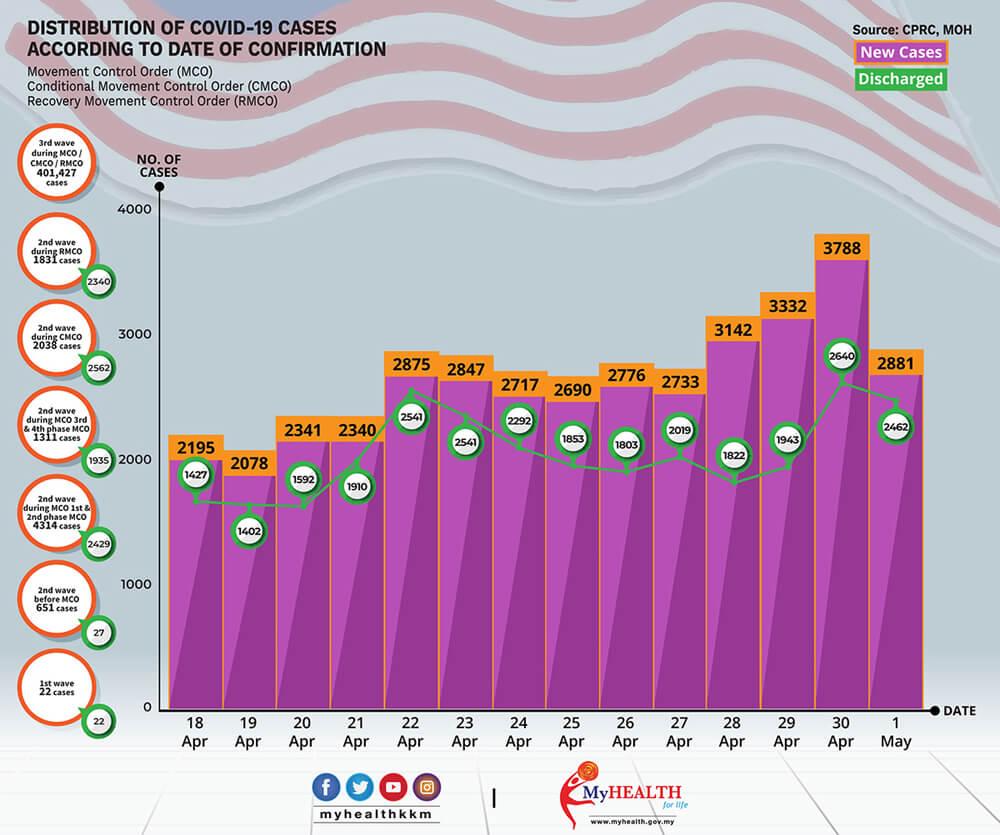2021年4月18日~4月30日におけるマレーシアでのCovid-19感染者状況
