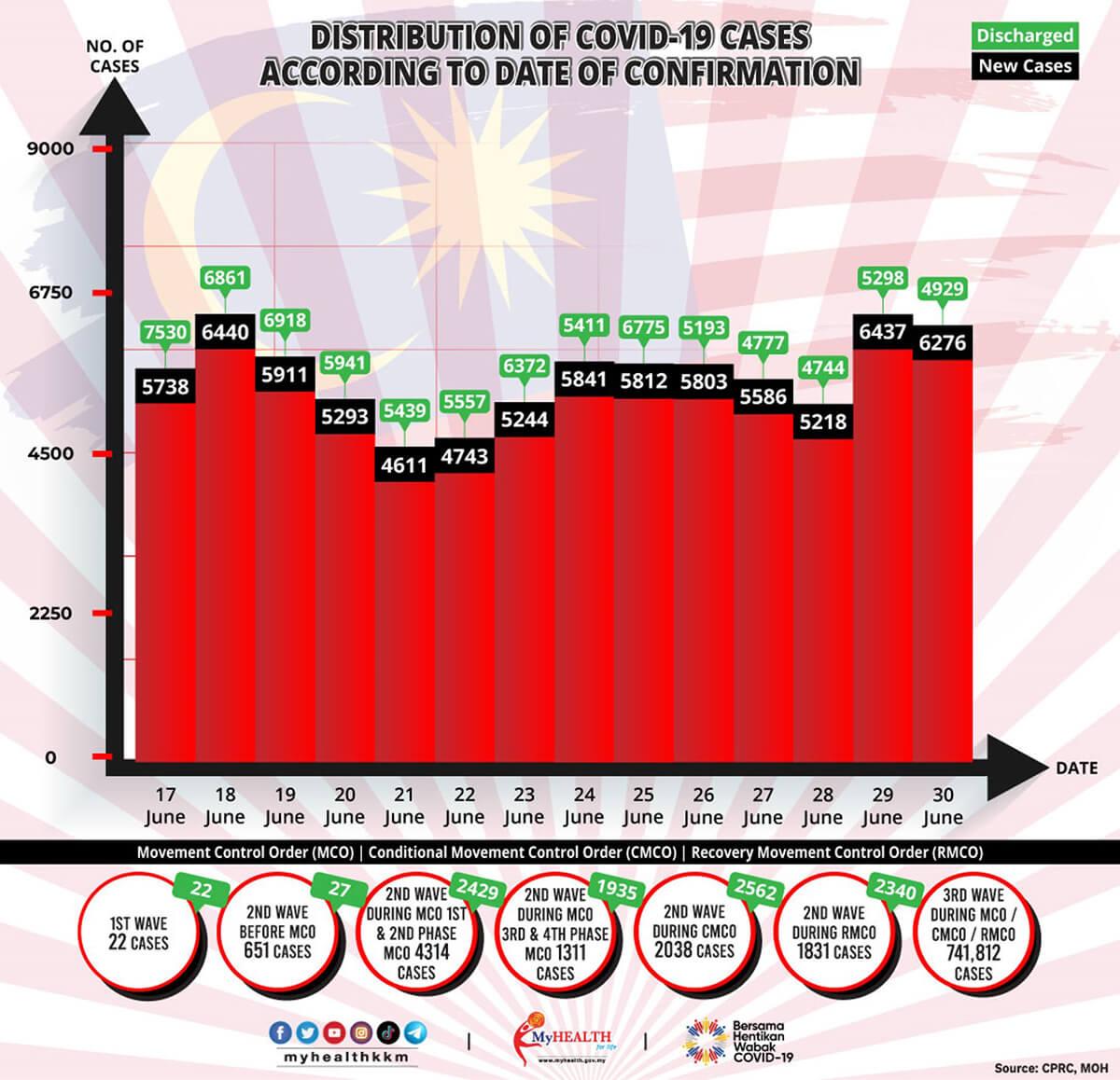 2021年6月17日~6月30日におけるマレーシアでのCovid-19感染者状況