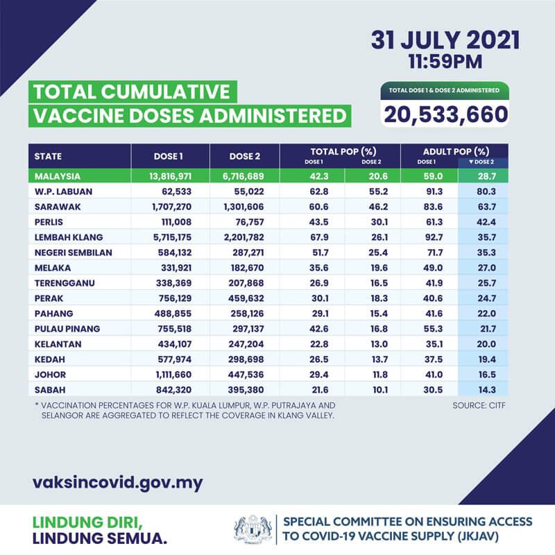 2021年7月31日時点でのマレーシアでのCovid-19ワクチン接種状況