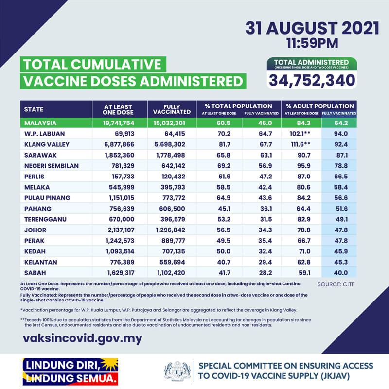 2021年8月31日時点でのマレーシアでのCovid-19ワクチン接種状況