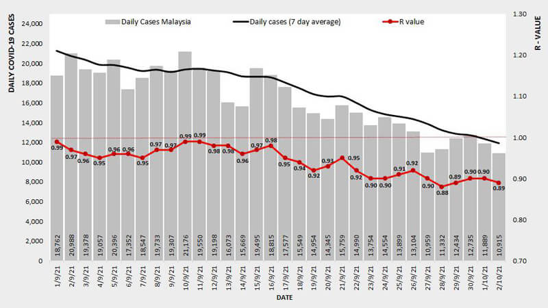 2021年9月1日~10月2日におけるマレーシアでのCovid-19感染者状況