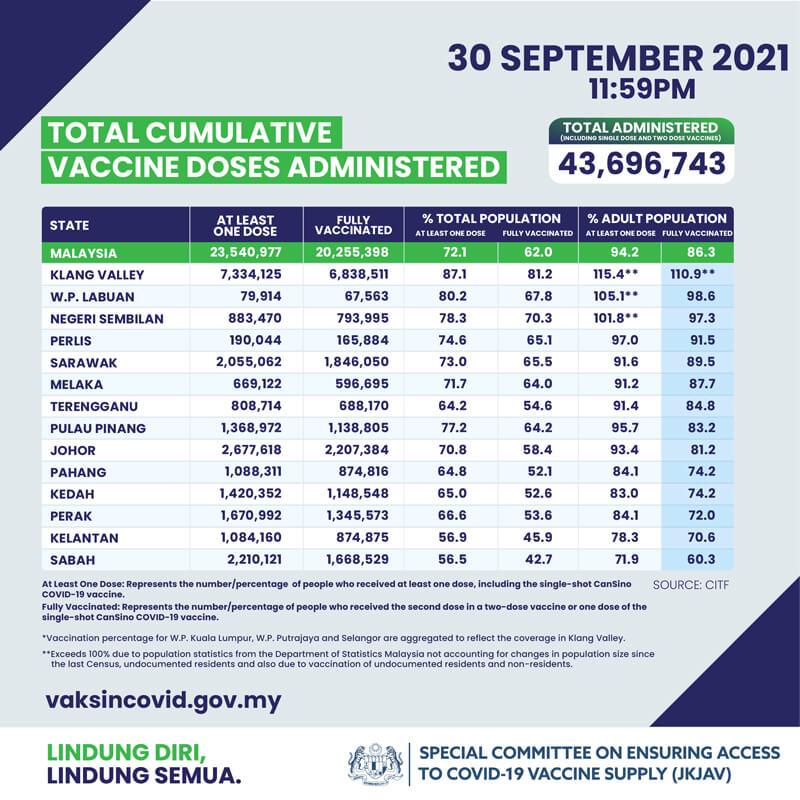 2021年9月30日時点でのマレーシアでのCovid-19ワクチン接種状況